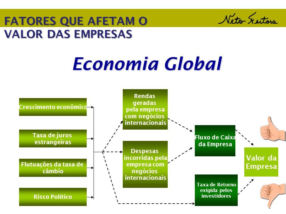 Economia Global Crescimento econômico Taxa de juros estrangeiras Flutuações da taxa de câmbio Risco Político Rendas geradas pela empresa com negócios