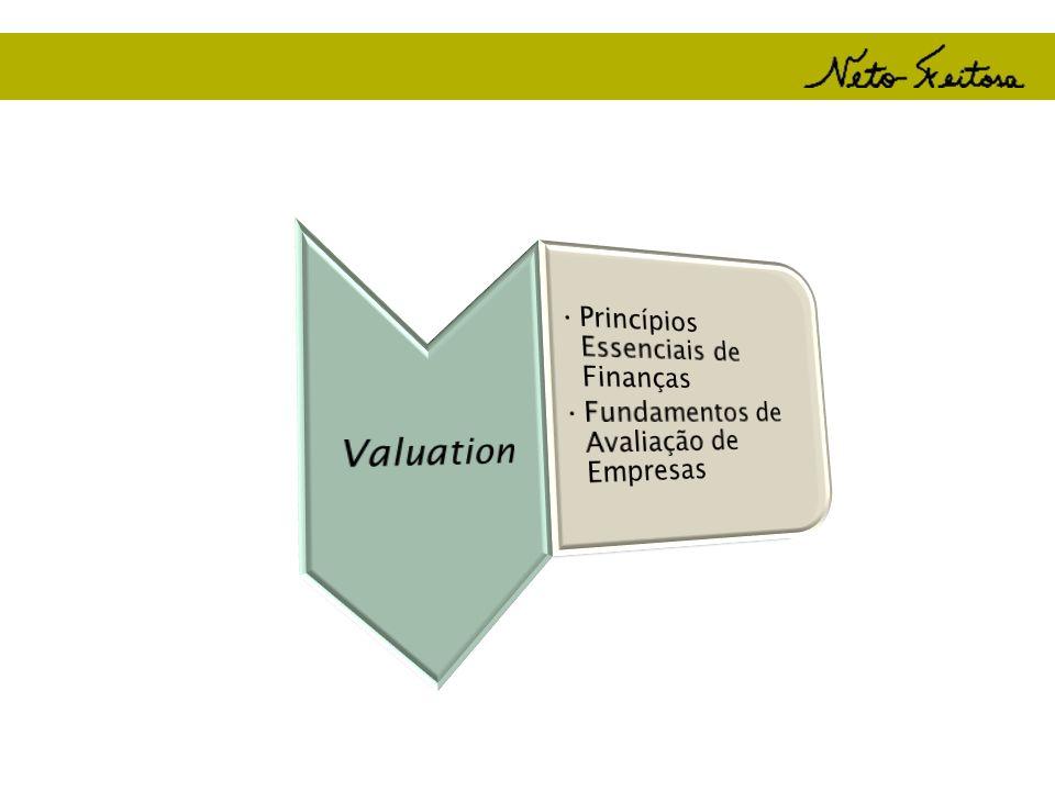 Dez Princípios Essenciais em Finanças Princípio 1: Compreenda as demonstrações financeiras Princípio 2: Compre e mantenha somente ativos que adicionam valor à riqueza do investidor (VPL positivo) Princípio 10: O investidor marginal é diversificado : O Caixa é o rei Princípio 3: O Caixa é o rei Princípio 4: O dinheiro muda de valor no tempo Princípio 5: Saiba calcular o custo da alternativa financeira Princípio 6: Minimize o custo dos financiamentos Princípio 7: Retorno e Risco são dois lados da mesma moeda Princípio 8: Os mercados de capitais são eficientes na maioria das vezes e precificam bem as informações.