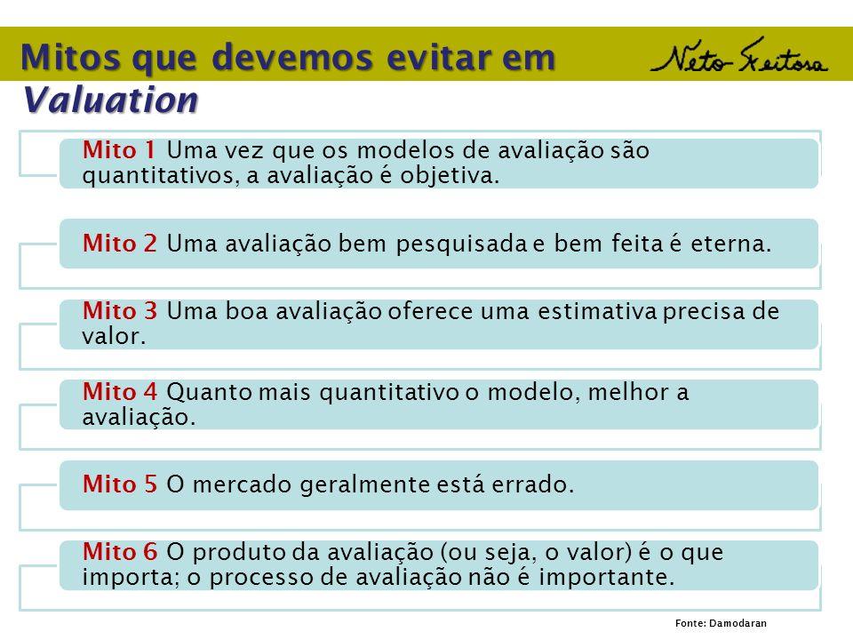 Mitos que devemos evitar em Valuation Mito 1 Uma vez que os modelos de avaliação são quantitativos, a avaliação é objetiva. Mito 2 Uma avaliação bem p