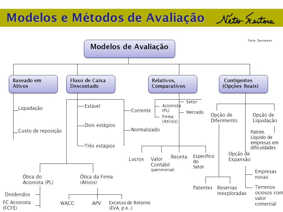 Modelos e Métodos de Avaliação Baseado em Ativos Fluxo de Caixa Descontado Relativos, Comparativos Contigentes (Opções Reais) Contigentes (Opções Reai