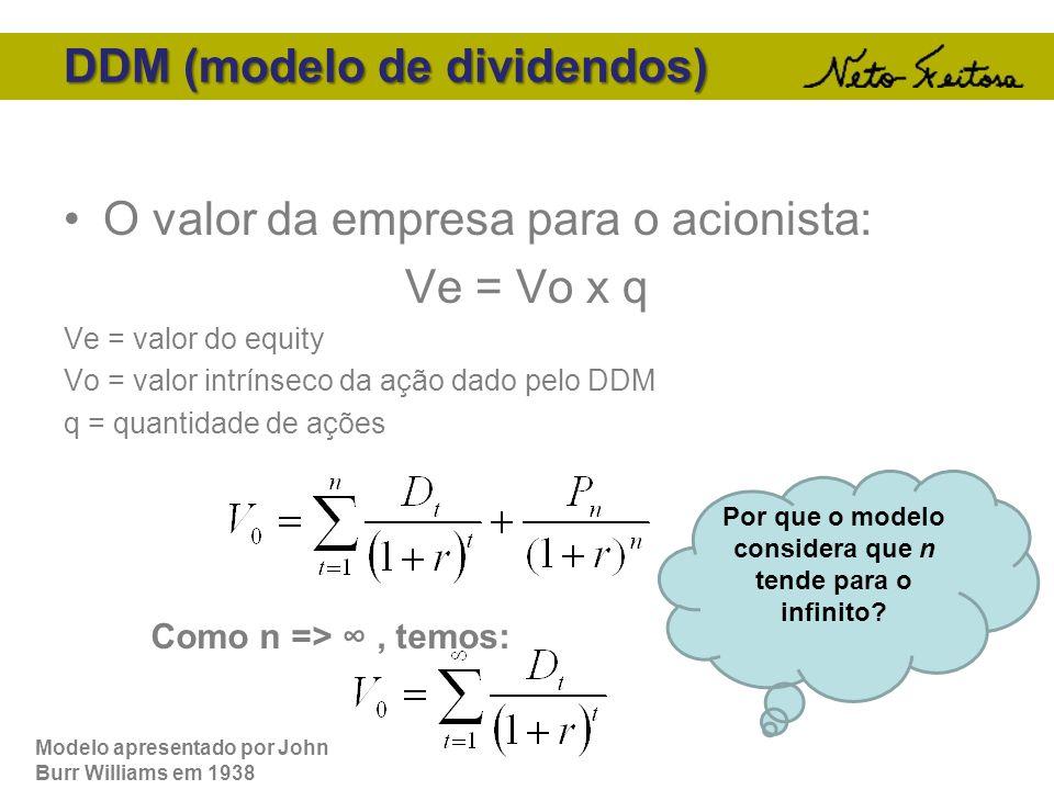 DDM (modelo de dividendos) O valor da empresa para o acionista: Ve = Vo x q Ve = valor do equity Vo = valor intrínseco da ação dado pelo DDM q = quant