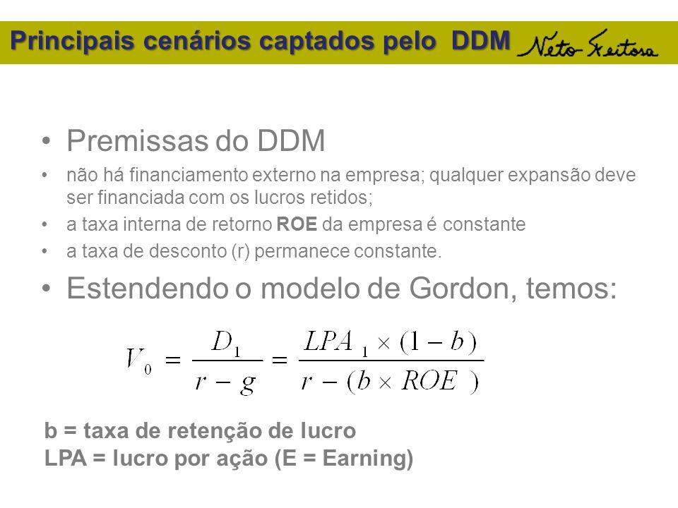 Principais cenários captados pelo DDM Premissas do DDM não há financiamento externo na empresa; qualquer expansão deve ser financiada com os lucros re