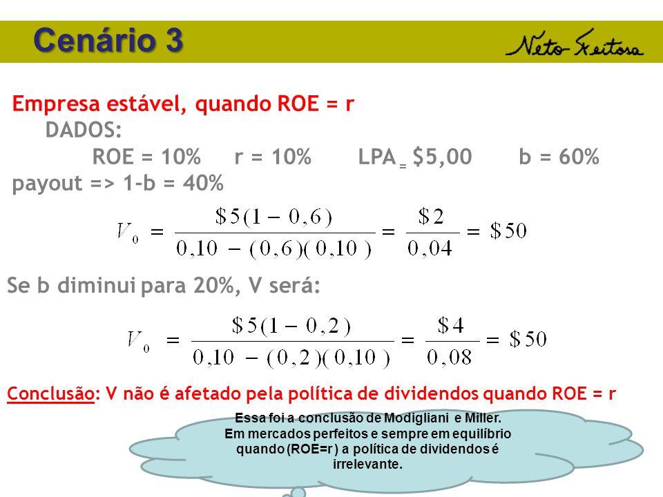 Cenário 3 Empresa estável, quando ROE = r DADOS: ROE = 10% r = 10% LPA = $5,00 b = 60% payout => 1-b = 40% Se b diminui para 20%, V ser á : Conclusão: