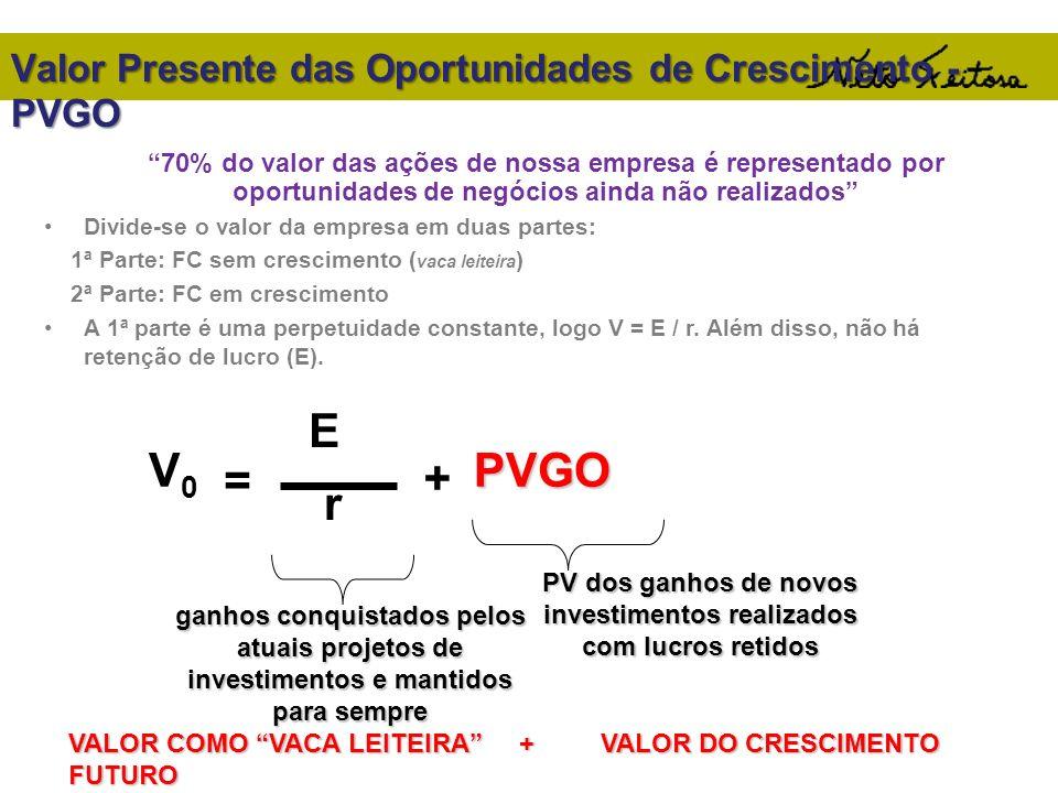 Valor Presente das Oportunidades de Crescimento - PVGO Divide-se o valor da empresa em duas partes: 1ª Parte: FC sem crescimento ( vaca leiteira ) 2ª