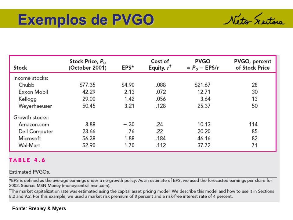 Exemplos de PVGO Fonte: Brealey & Myers