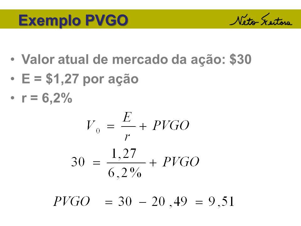 Exemplo PVGO Valor atual de mercado da ação: $30 E = $1,27 por ação r = 6,2%