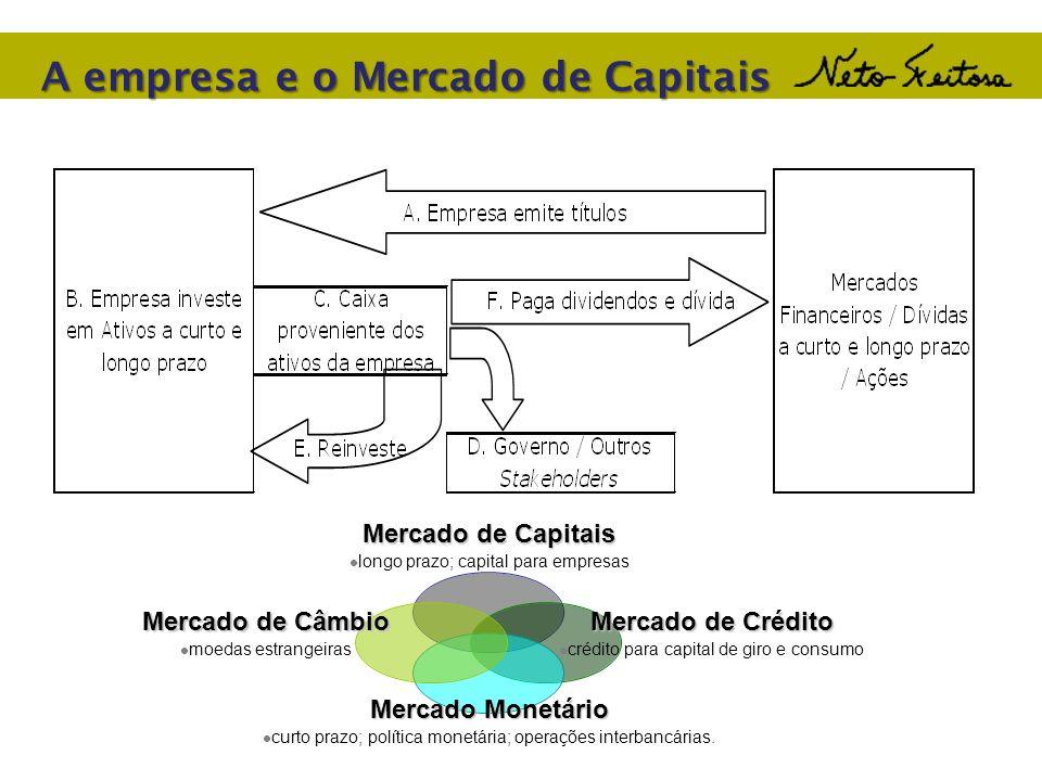 A empresa e o Mercado de Capitais Mercado de Capitais longo prazo; capital para empresas Mercado de Crédito crédito para capital de giro e consumo Mer