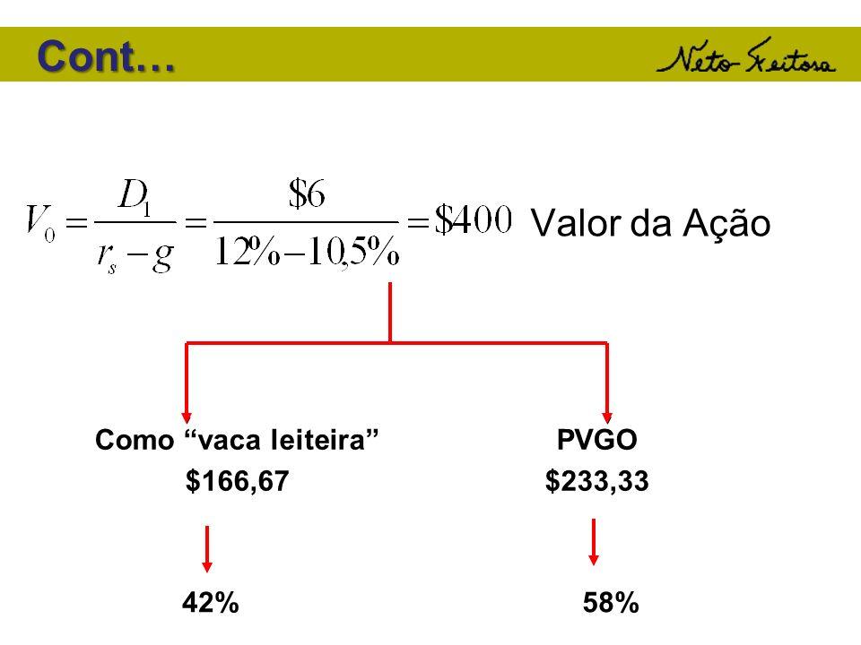 Valor da Ação Como vaca leiteira $166,67 PVGO $233,33 42%58% Cont… Cont…