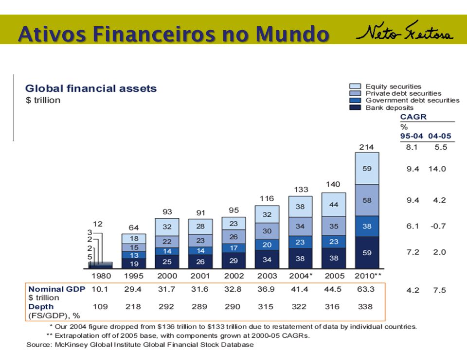 Cenário 3 Empresa estável, quando ROE = r DADOS: ROE = 10% r = 10% LPA = $5,00 b = 60% payout => 1-b = 40% Se b diminui para 20%, V ser á : Conclusão: V não é afetado pela pol í tica de dividendos quando ROE = r Essa foi a conclusão de Modigliani e Miller.