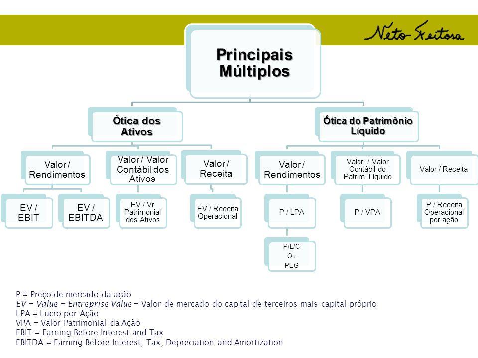 Principais Múltiplos Ótica dos Ativos Valor / Rendimentos EV / EBIT EV / EBITDA Valor / Valor Contábil dos Ativos EV / Vr Patrimonial dos Ativos Valor