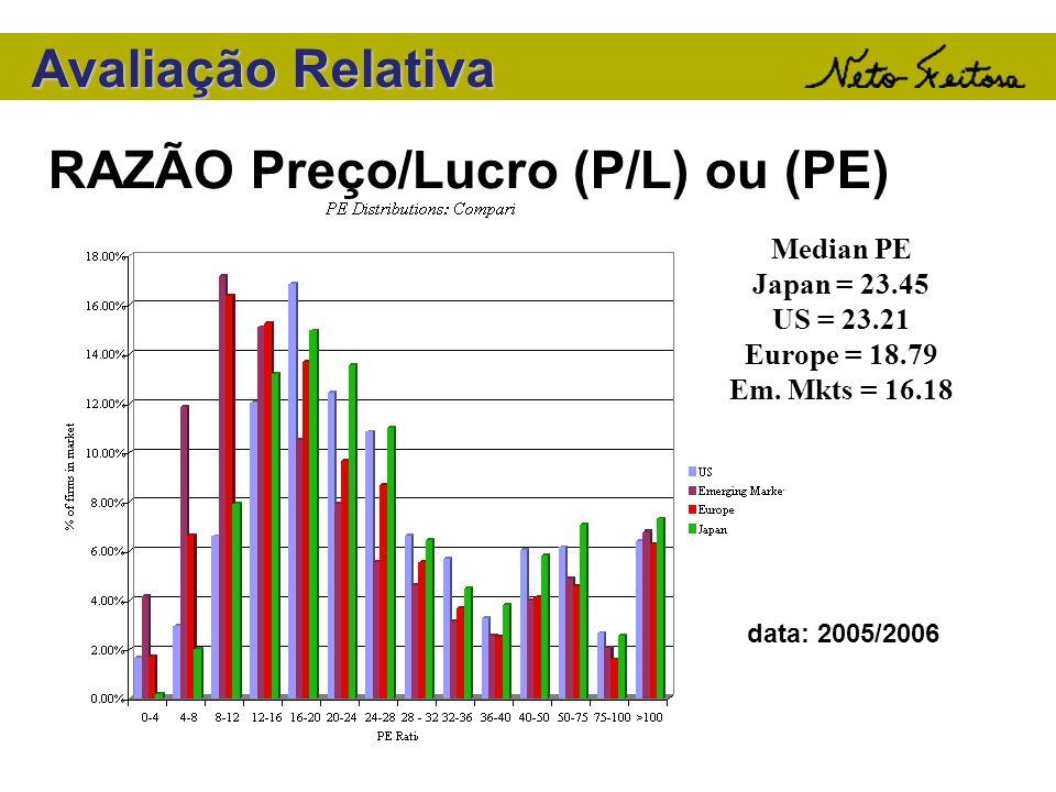 Avaliação Relativa RAZÃO Preço/Lucro (P/L) ou (PE) Median PE Japan = 23.45 US = 23.21 Europe = 18.79 Em. Mkts = 16.18 data: 2005/2006