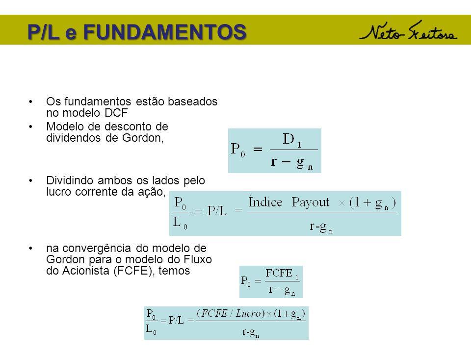 P/L e FUNDAMENTOS Os fundamentos estão baseados no modelo DCF Modelo de desconto de dividendos de Gordon, Dividindo ambos os lados pelo lucro corrente