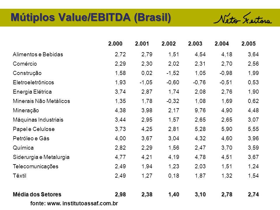 Mútiplos Value/EBITDA (Brasil) fonte: www. institutoassaf.com.br 2.0002.0012.0022.0032.0042.005 Alimentos e Bebidas 2,722,791,514,544,183,64 Comércio