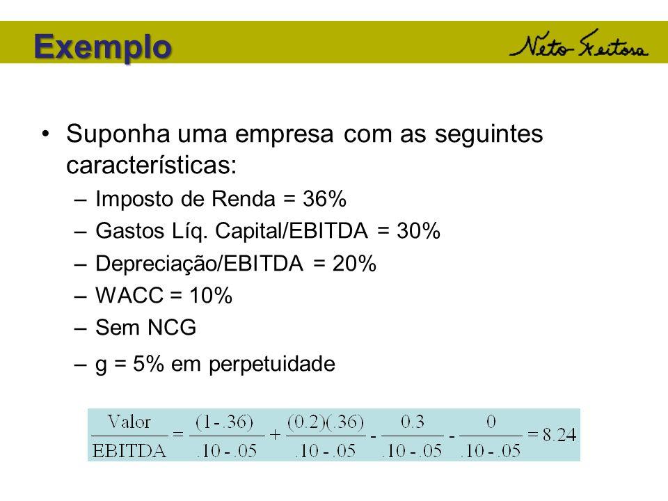 Exemplo Suponha uma empresa com as seguintes características: –Imposto de Renda = 36% –Gastos Líq. Capital/EBITDA = 30% –Depreciação/EBITDA = 20% –WAC