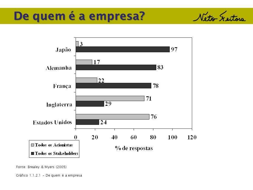 Fonte: Brealey & Myers (2005) Gráfico 1.1.2.1 – De quem é a empresa De quem é a empresa?