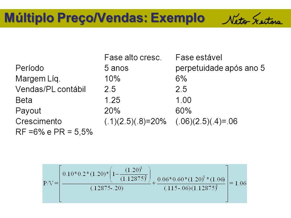 Múltiplo Preço/Vendas: Exemplo Fase alto cresc.Fase estável Período5 anosperpetuidade após ano 5 Margem Líq.10%6% Vendas/PL contábil2.52.5 Beta1.251.0