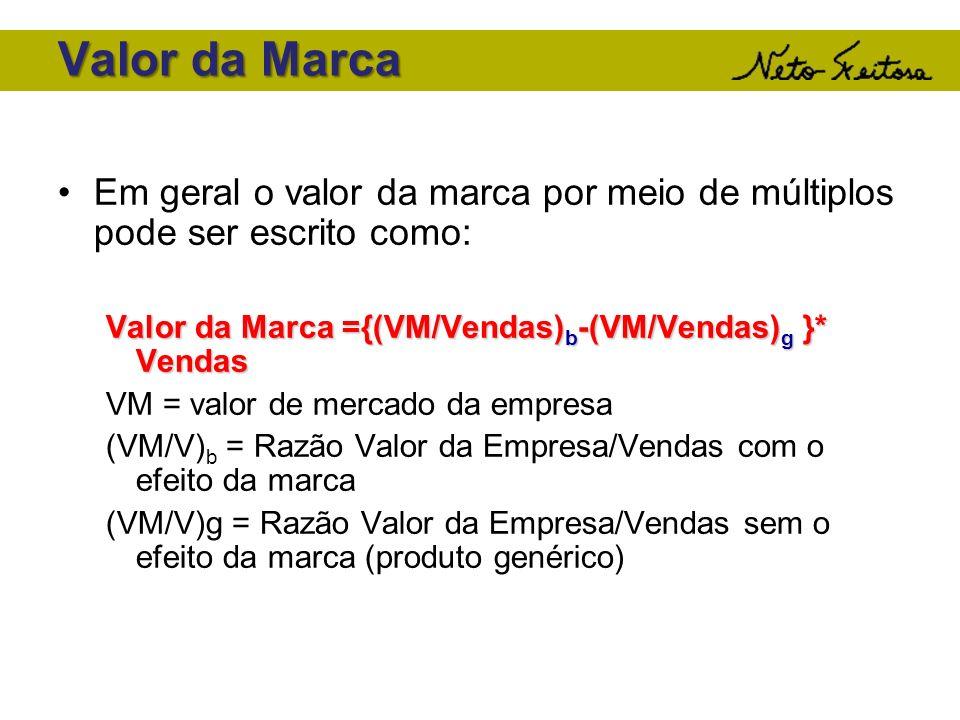 Valor da Marca Em geral o valor da marca por meio de múltiplos pode ser escrito como: Valor da Marca ={(VM/Vendas) b -(VM/Vendas) g }* Vendas VM = val