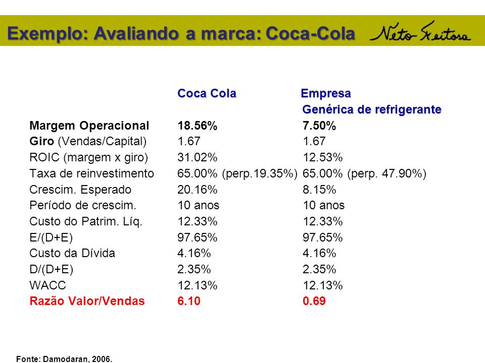 Exemplo: Avaliando a marca: Coca-Cola Coca Cola Empresa Genérica de refrigerante Genérica de refrigerante Margem Operacional18.56%7.50% Giro (Vendas/C
