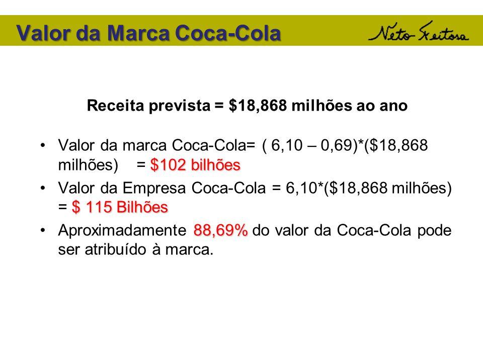 Valor da Marca Coca-Cola $102 bilhõesValor da marca Coca-Cola= ( 6,10 – 0,69)*($18,868 milhões) = $102 bilhões $ 115 BilhõesValor da Empresa Coca-Cola