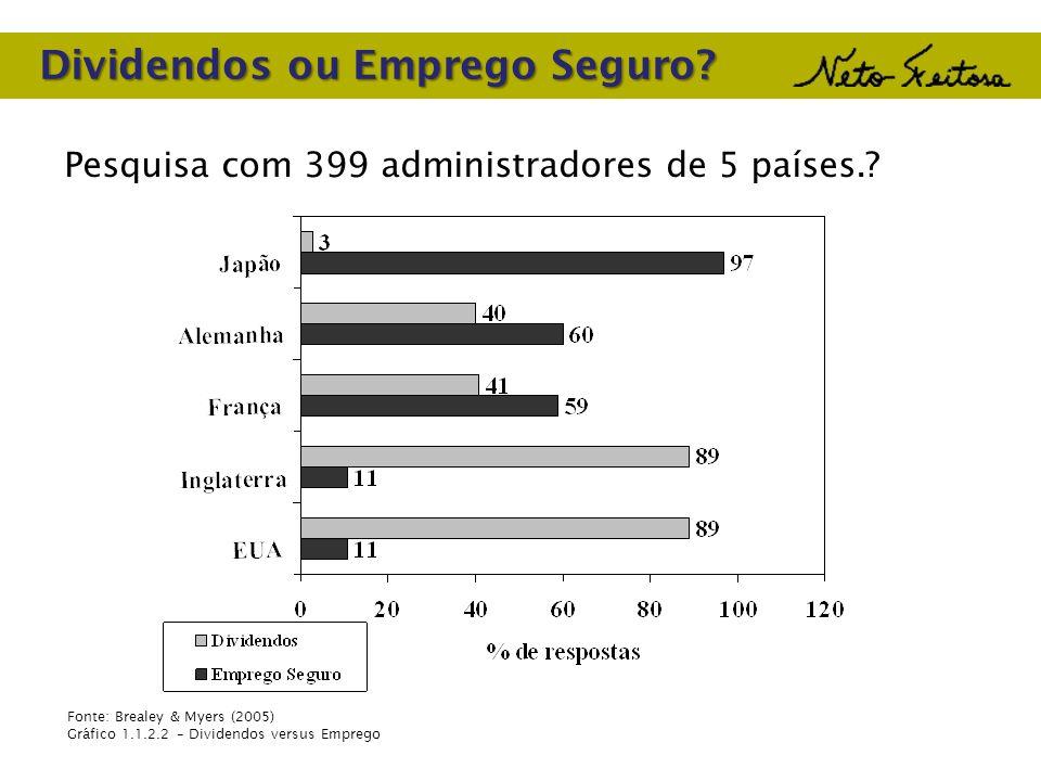 Dividendos ou Emprego Seguro? Pesquisa com 399 administradores de 5 países.? Fonte: Brealey & Myers (2005) Gráfico 1.1.2.2 – Dividendos versus Emprego