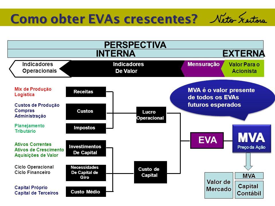 Como obter EVAs crescentes? Indicadores Operacionais MensuraçãoIndicadores De Valor Receitas Custos Impostos Investimentos De Capital Custo Médio EVA