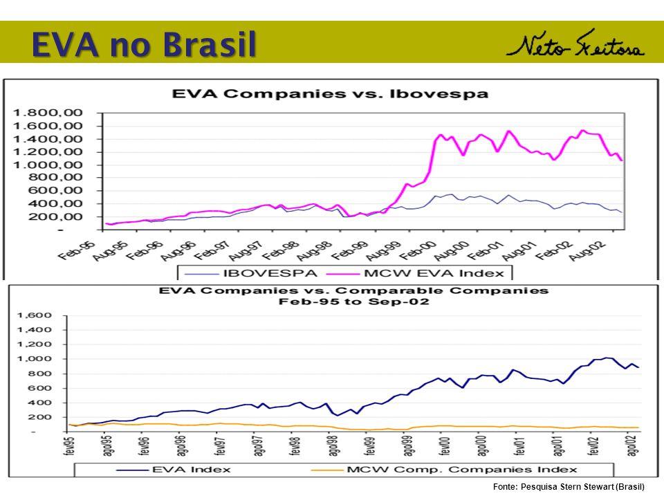 Fonte: Pesquisa Stern Stewart (Brasil) EVA no Brasil