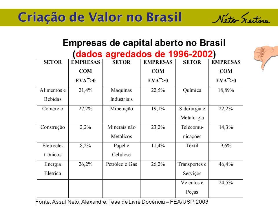 Criação de Valor no Brasil Empresas de capital aberto no Brasil (dados agredados de 1996-2002) Fonte: Assaf Neto, Alexandre. Tese de Livre Docência –