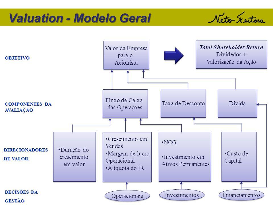 Valuation - Modelo Geral Duração do crescimento em valor Duração do crescimento em valor Crescimento em Vendas Margem de lucro Operacional Alíquota do