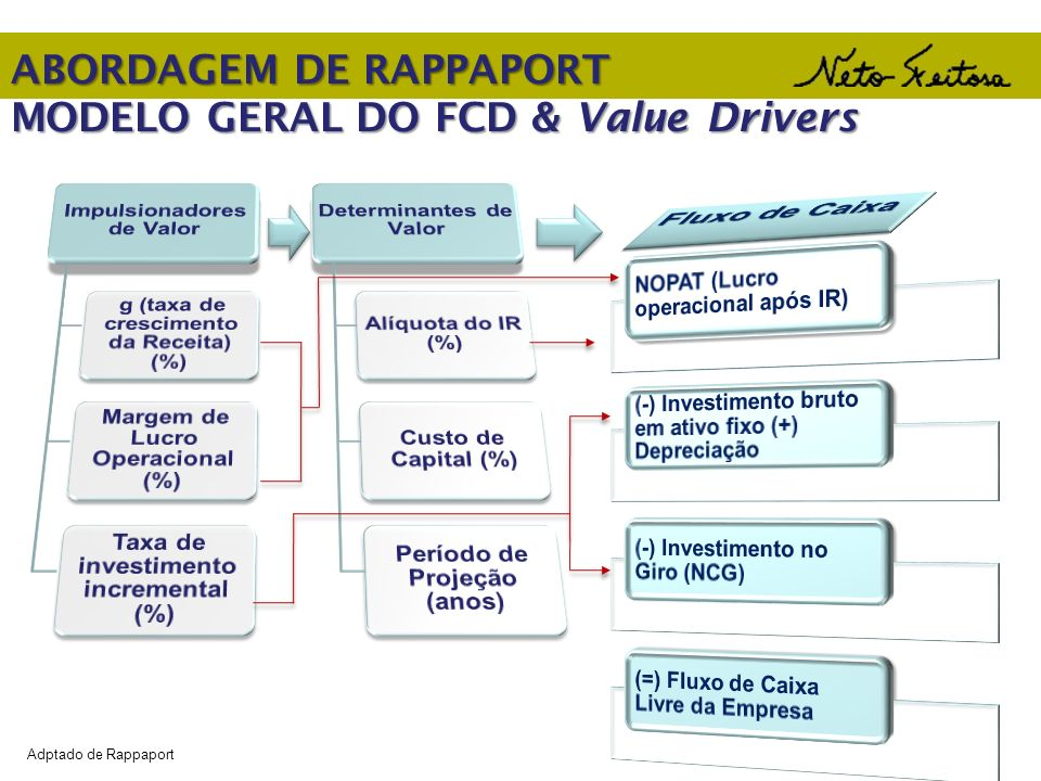 ABORDAGEM DE RAPPAPORT MODELO GERAL DO FCD & Value Drivers Adptado de Rappaport