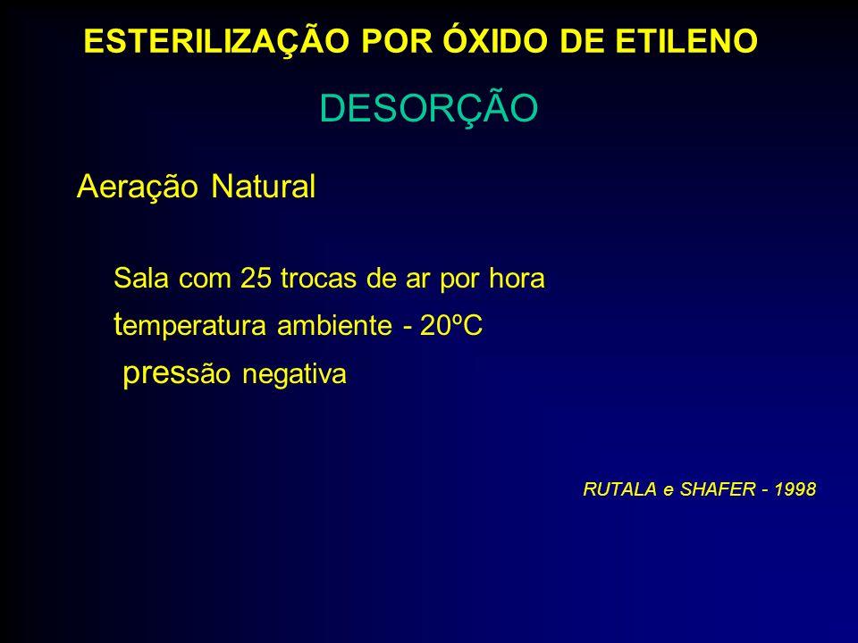 Aeração Natural Sala com 25 trocas de ar por hora t emperatura ambiente - 20ºC pres são negativa RUTALA e SHAFER - 1998 DESORÇÃO ESTERILIZAÇÃO POR ÓXI