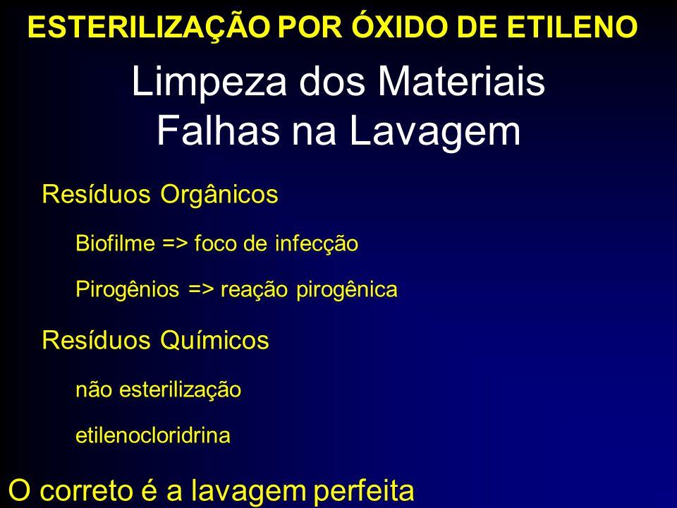 Resíduos Orgânicos Biofilme => foco de infecção Pirogênios => reação pirogênica Resíduos Químicos não esterilização etilenocloridrina O correto é a la