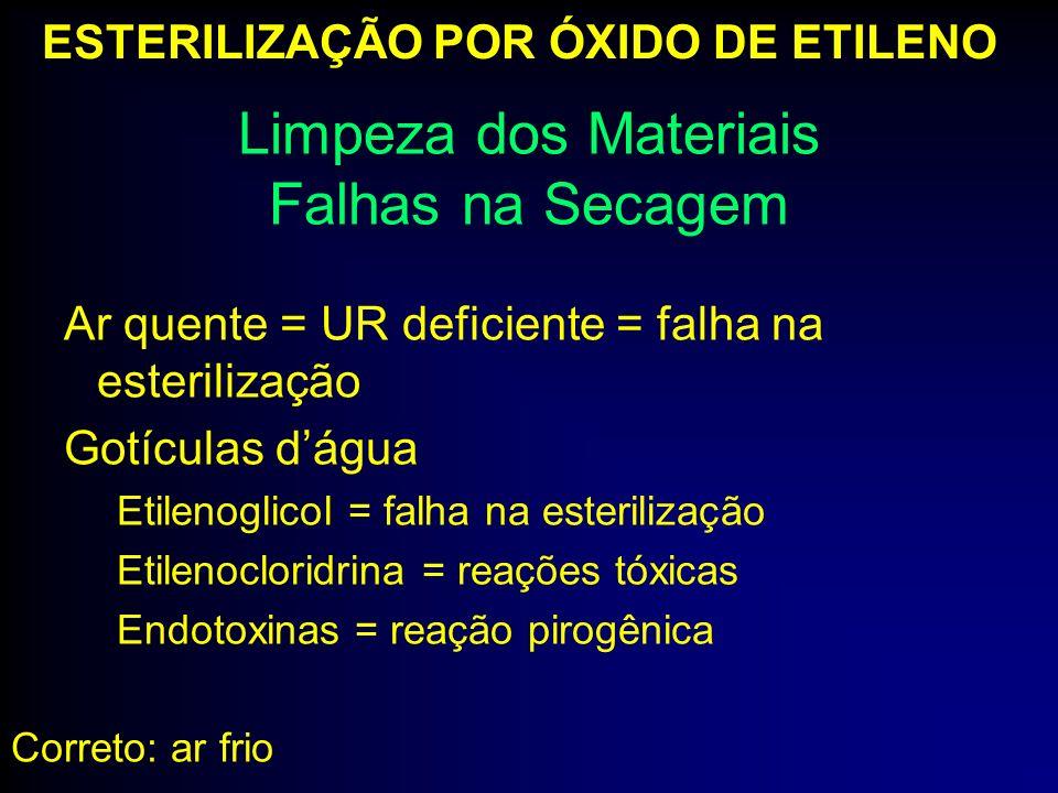 Ar quente = UR deficiente = falha na esterilização Gotículas dágua Etilenoglicol = falha na esterilização Etilenocloridrina = reações tóxicas Endotoxi