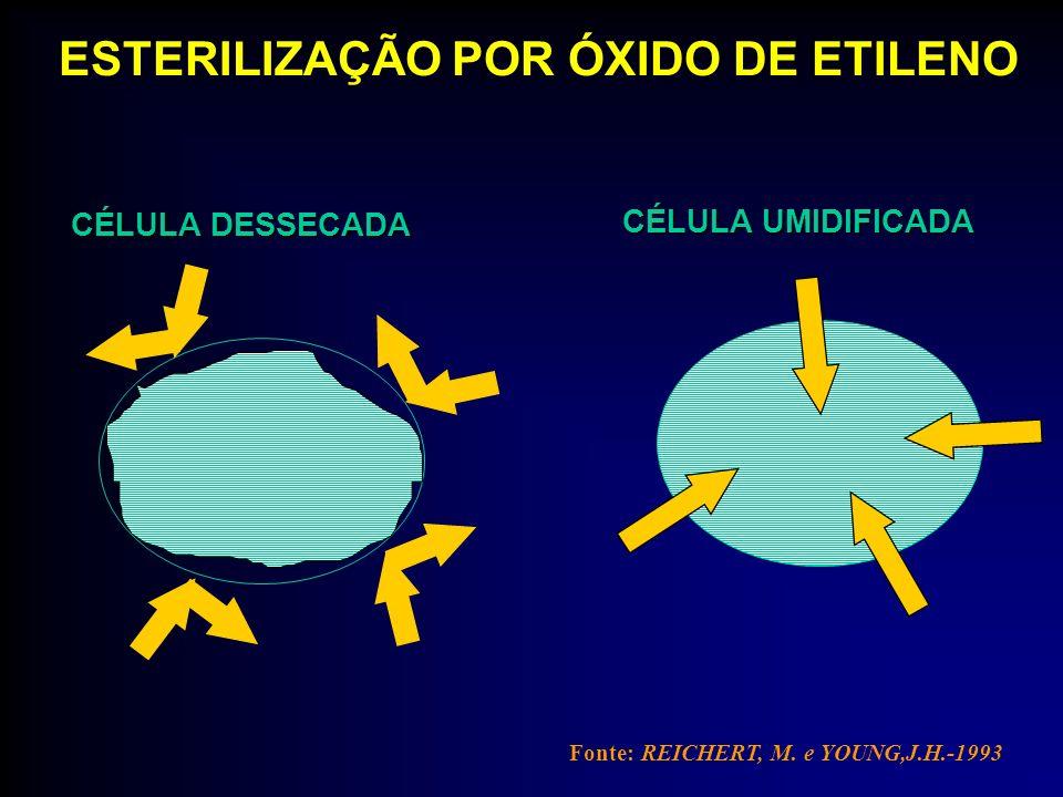 Fonte: REICHERT, M. e YOUNG,J.H.-1993 CÉLULA DESSECADA CÉLULA UMIDIFICADA ESTERILIZAÇÃO POR ÓXIDO DE ETILENO