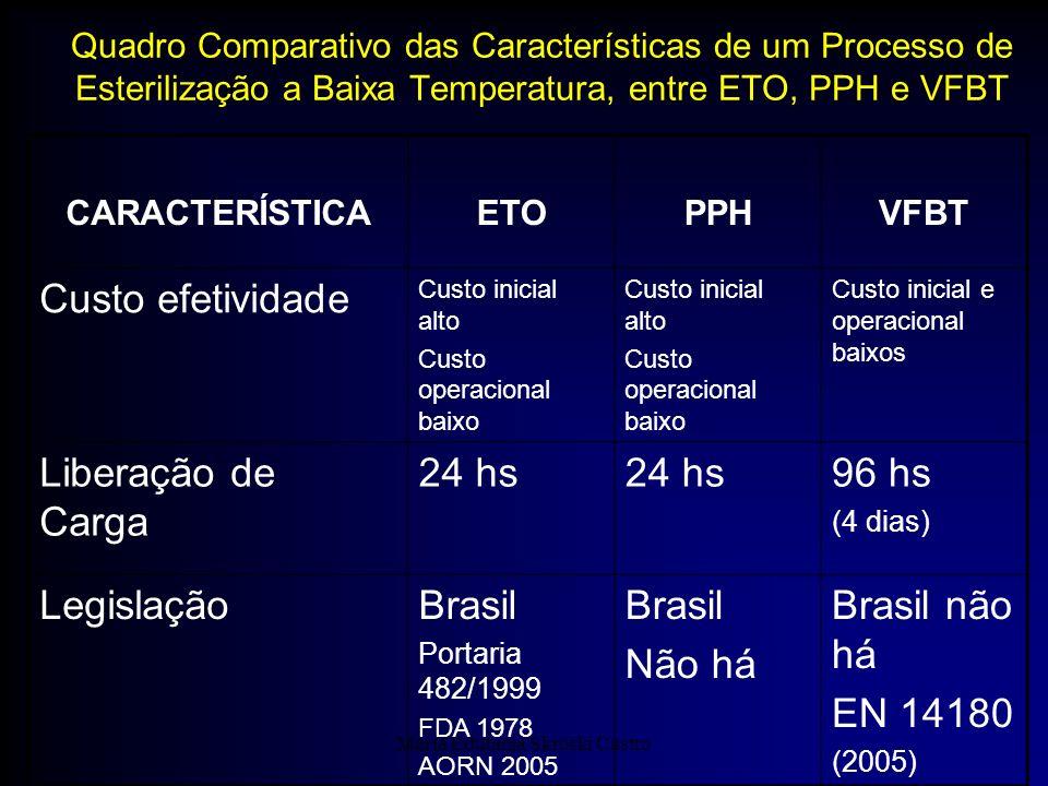 Maria Edutania Skroski Castro Quadro Comparativo das Características de um Processo de Esterilização a Baixa Temperatura, entre ETO, PPH e VFBT CARACT