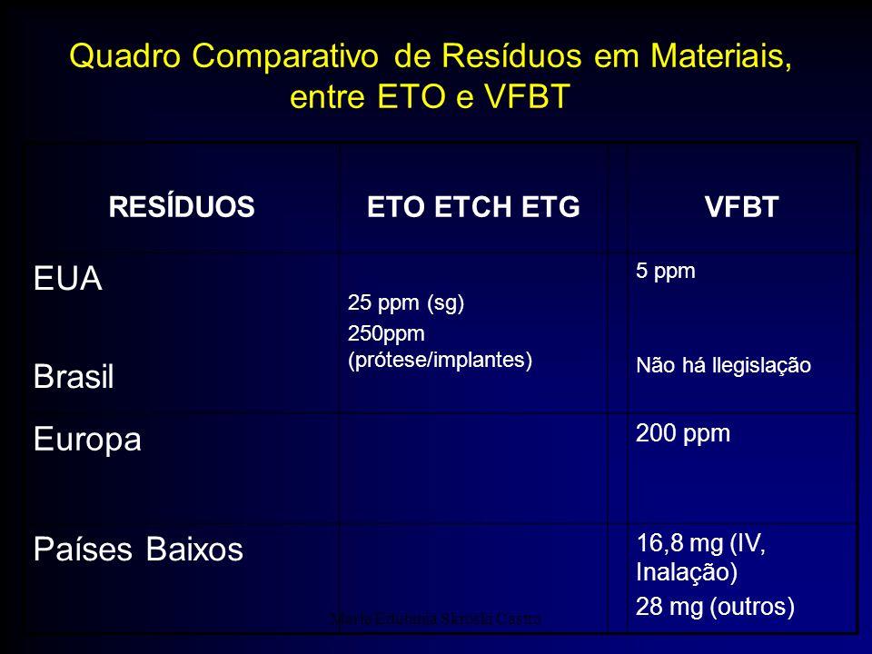 Maria Edutania Skroski Castro Quadro Comparativo de Resíduos em Materiais, entre ETO e VFBT RESÍDUOSETO ETCH ETGVFBT EUA Brasil 25 ppm (sg) 250ppm (pr
