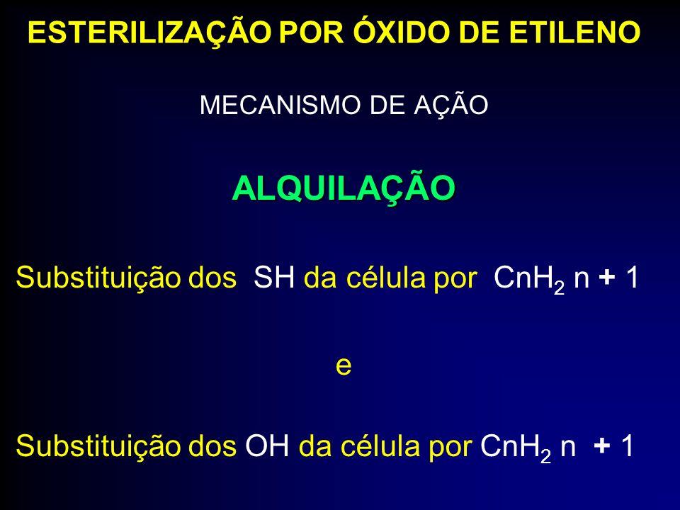 MECANISMO DE AÇÃOALQUILAÇÃO Substituição dos SH da célula por CnH 2 n + 1 e Substituição dos OH da célula por CnH 2 n + 1 ESTERILIZAÇÃO POR ÓXIDO DE E