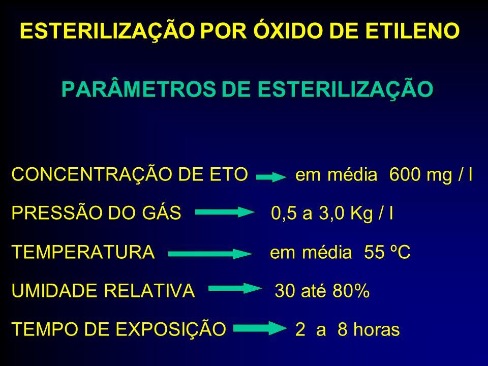 PARÂMETROS DE ESTERILIZAÇÃO CONCENTRAÇÃO DE ETO em média 600 mg / l PRESSÃO DO GÁS 0,5 a 3,0 Kg / l TEMPERATURA em média 55 ºC UMIDADE RELATIVA 30 até