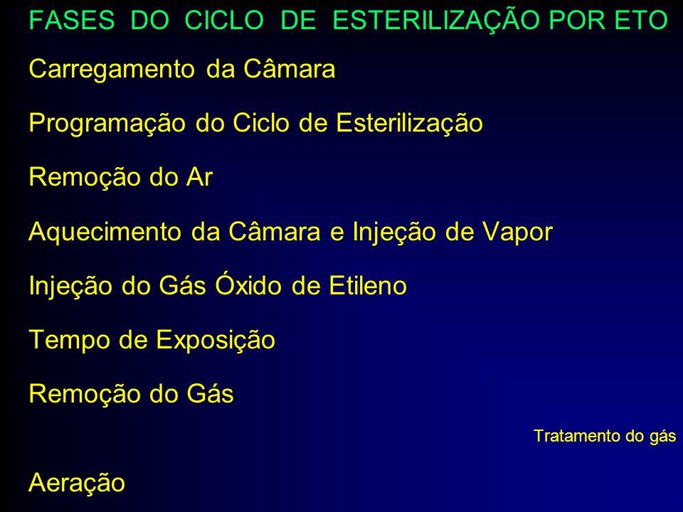 FASES DO CICLO DE ESTERILIZAÇÃO POR ETO Carregamento da Câmara Programação do Ciclo de Esterilização Remoção do Ar Aquecimento da Câmara e Injeção de