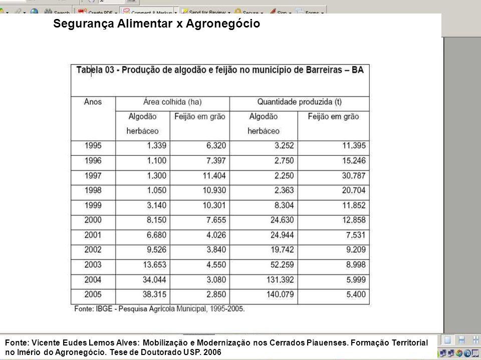 Segurança Alimentar x Agronegócio Fonte: Vicente Eudes Lemos Alves: Mobilização e Modernização nos Cerrados Piauenses. Formação Territorial no Imério