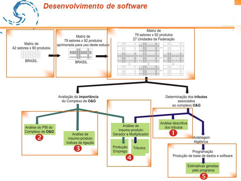 Fluxo de métodos e análises Processo de construção da MIP (caracterização do Complexo de O&G) Estimação e análise das Arrecadações associadas ao Complexo de O&G (Tributos, Royalties e participações) Avaliação da importância do Complexo de O&G Análises conjuntas entre os parâmetros do complexo de O&G e das arrecadações Desenvolvimento de software