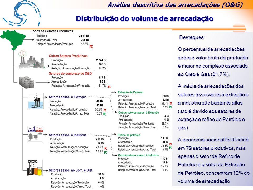 Destaques: Destaques: O percentual de arrecadacões sobre o valor bruto da produção é maior no complexo associado ao Óleo e Gás (21,7%).