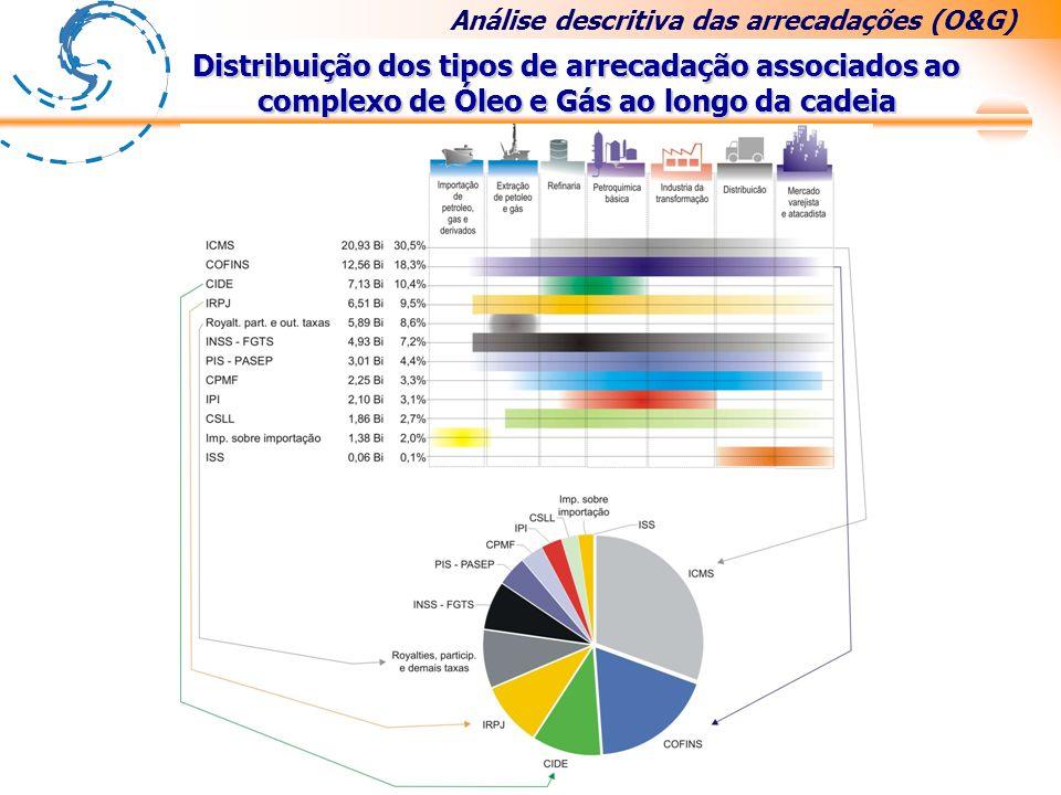 Distribuição dos tipos de arrecadação associados ao complexo de Óleo e Gás ao longo da cadeia Análise descritiva das arrecadações (O&G)