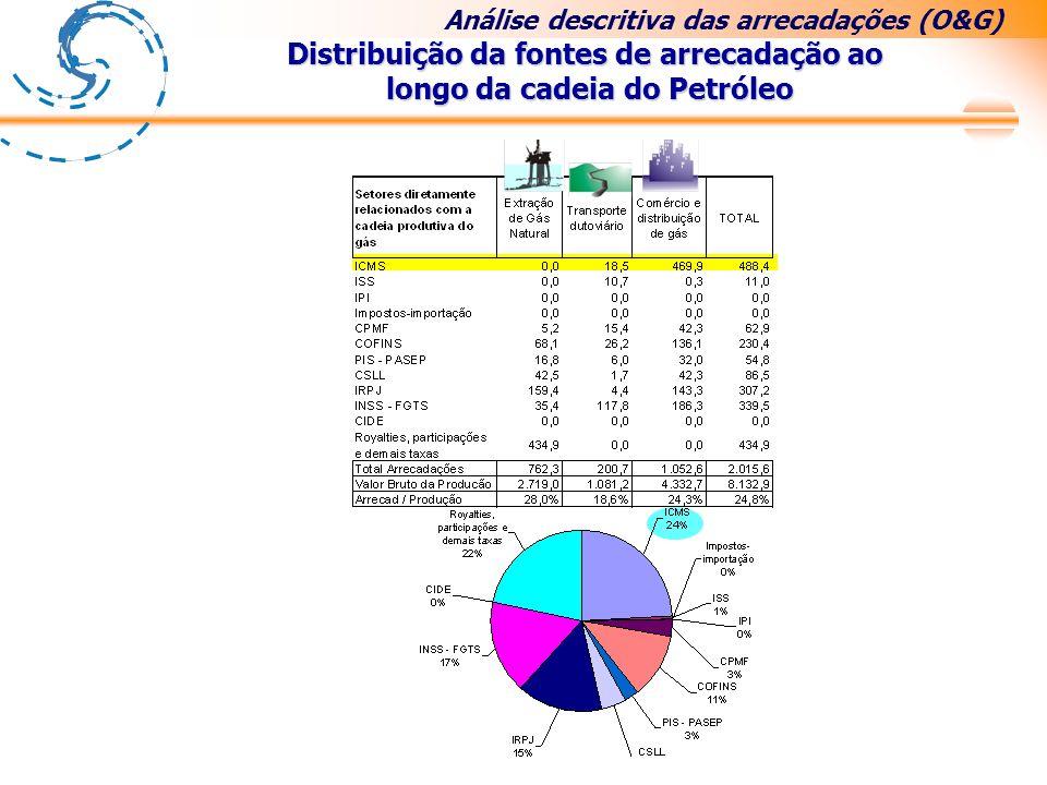 Distribuição da fontes de arrecadação ao longo da cadeia do Petróleo Análise descritiva das arrecadações (O&G)