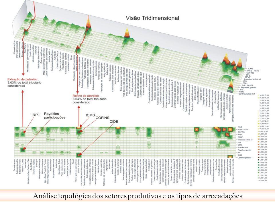 Análise topológica dos setores produtivos e os tipos de arrecadações