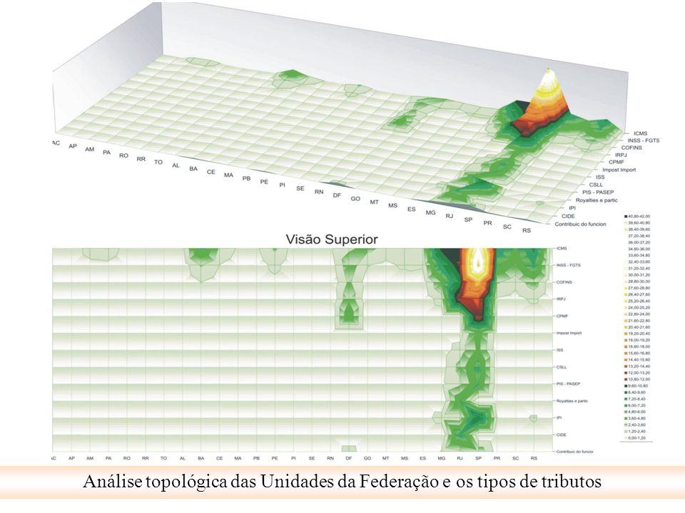 Análise topológica das Unidades da Federação e os tipos de tributos