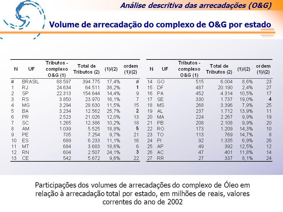 Participações dos volumes de arrecadações do complexo de Óleo em relação à arrecadação total por estado, em milhões de reais, valores correntes do ano de 2002.