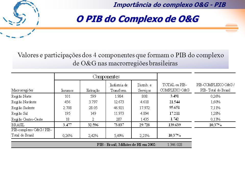 O PIB do Complexo de O&G Importância do complexo O&G - PIB Valores e participações dos 4 componentes que formam o PIB do complexo de O&G nas macrorregiões brasileiras