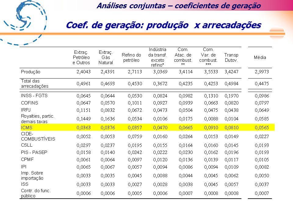 Coef. de geração: produção x arrecadações Análises conjuntas – coeficientes de geração