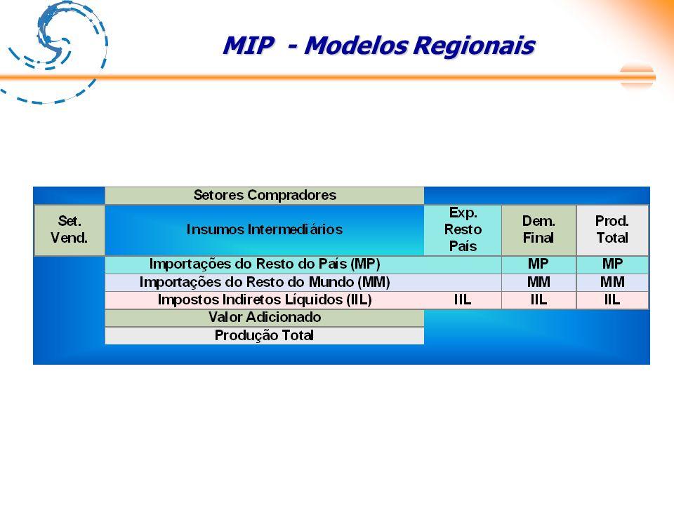 MIP - Modelos Regionais