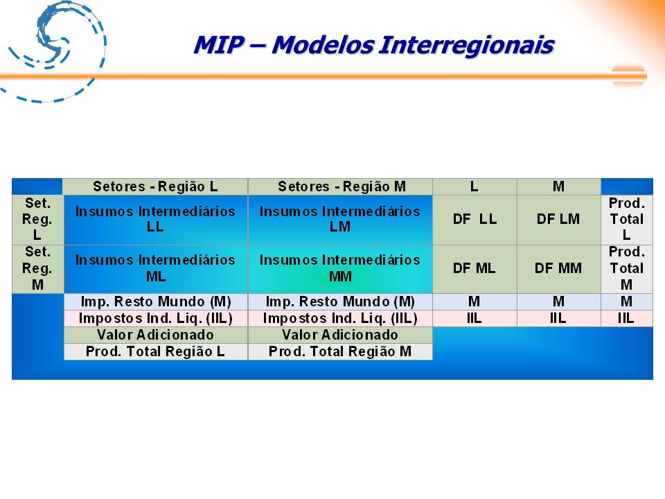MIP – Modelos Interregionais